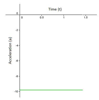 Kinematics - IB Math Stuff