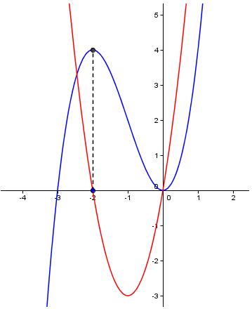 Local Max and Min - IB Math Stuff