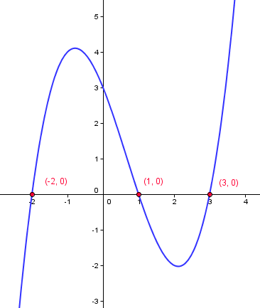 Third%20Order%20Polynomial.png