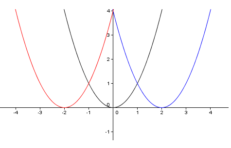 how to find the horizontal shift of a sinusoidal function
